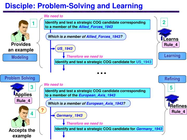 Disciple: Problem-Solving and Learning