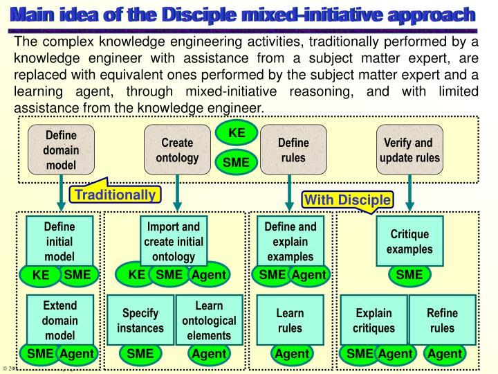 Main idea of the Disciple mixed-initiative approach