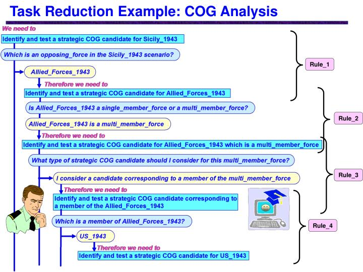 Task Reduction Example: COG Analysis