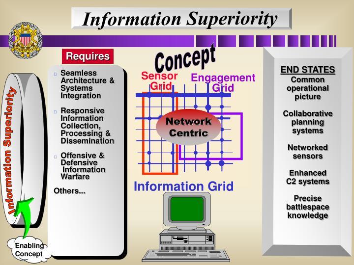 Information Superiority