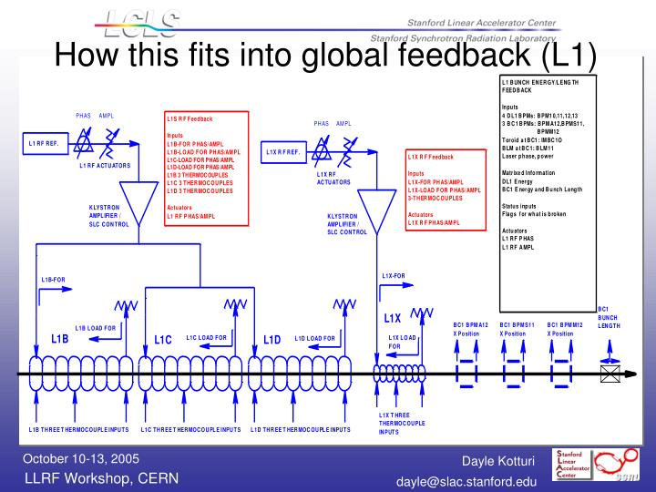 How this fits into global feedback (L1)