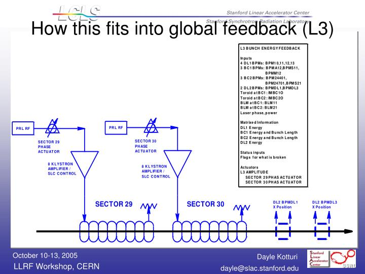 How this fits into global feedback (L3)