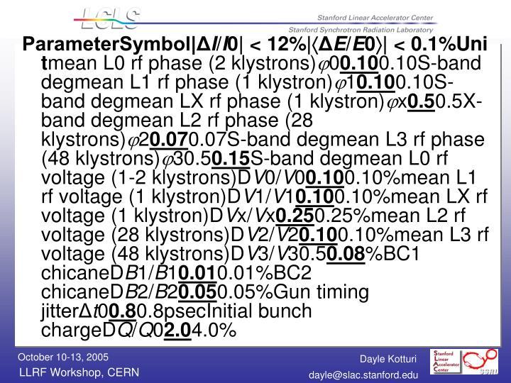 ParameterSymbol|Δ
