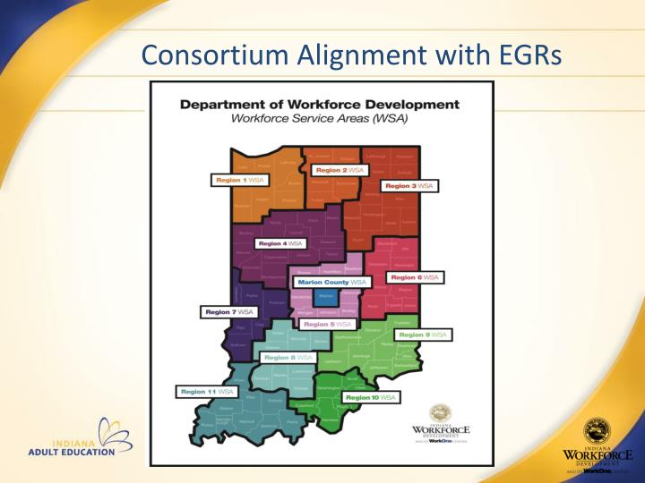 Consortium Alignment with EGRs