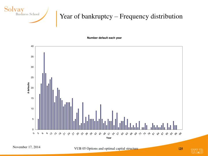 Year of bankruptcy – Frequency distribution