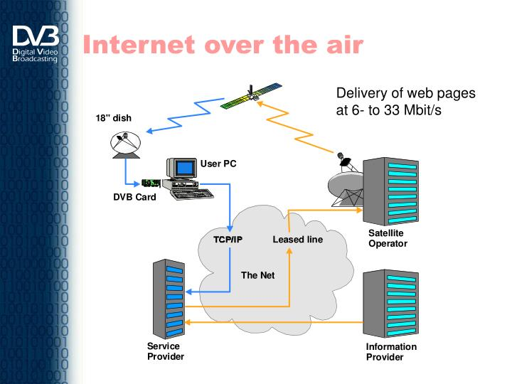 Internet over the air