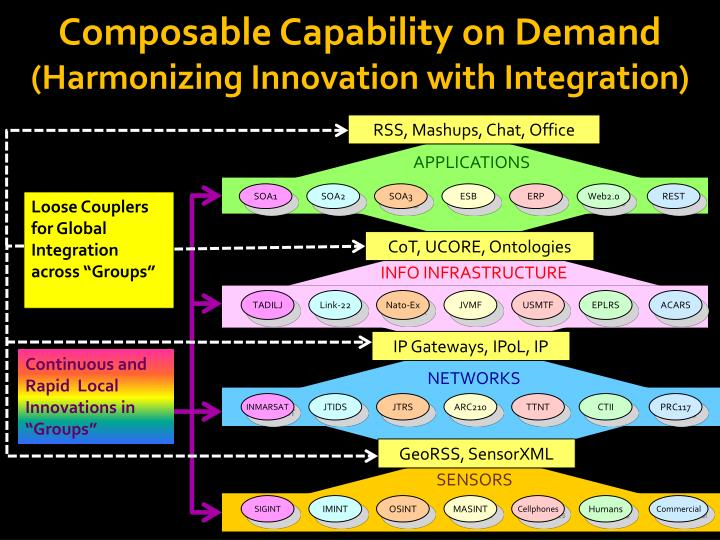 Composable Capability on Demand