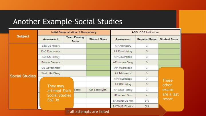 Another Example-Social Studies