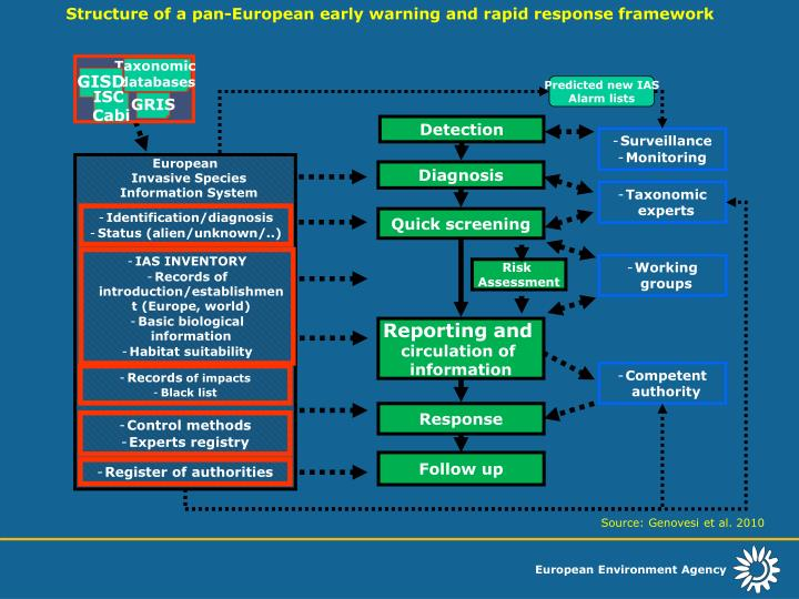 Structure of a pan-European early warning and rapid response framework