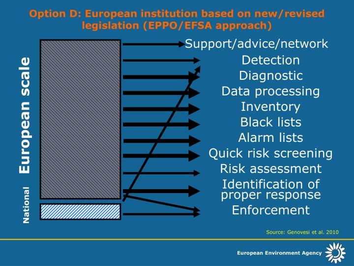 Option D: European institution based on new/revised legislation (EPPO/EFSA approach)