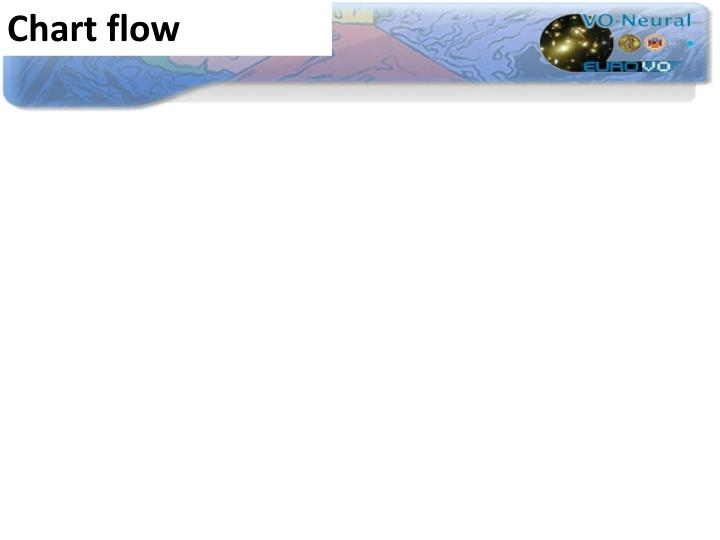 Chart flow