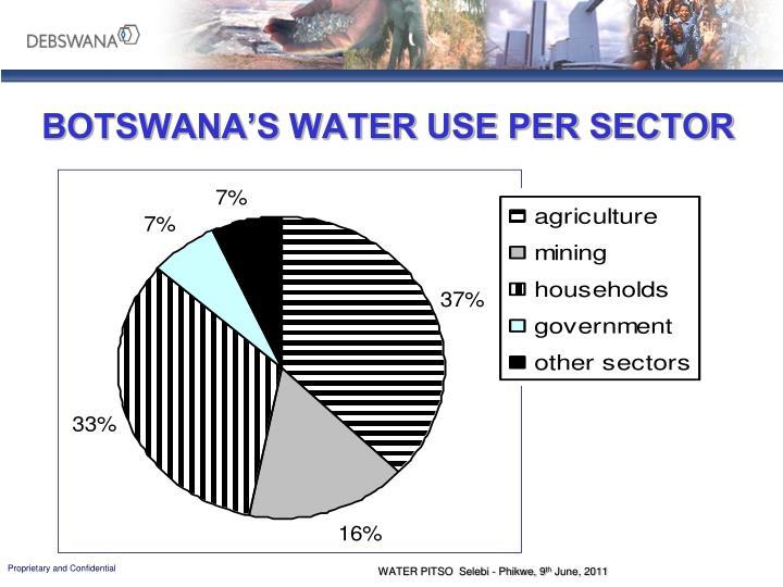 BOTSWANA'S WATER USE PER SECTOR