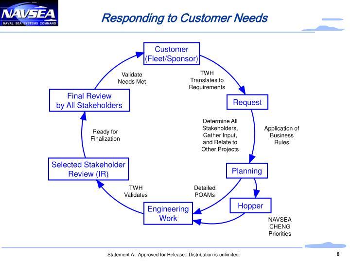 Responding to Customer Needs
