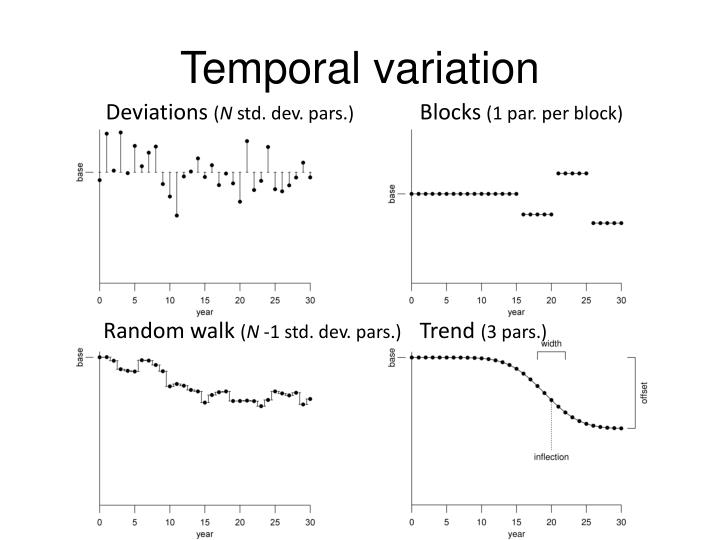 Temporal variation
