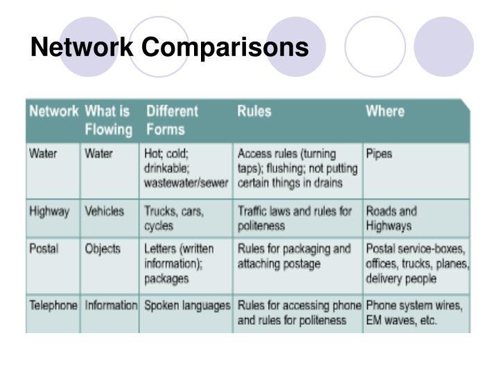 Network Comparisons