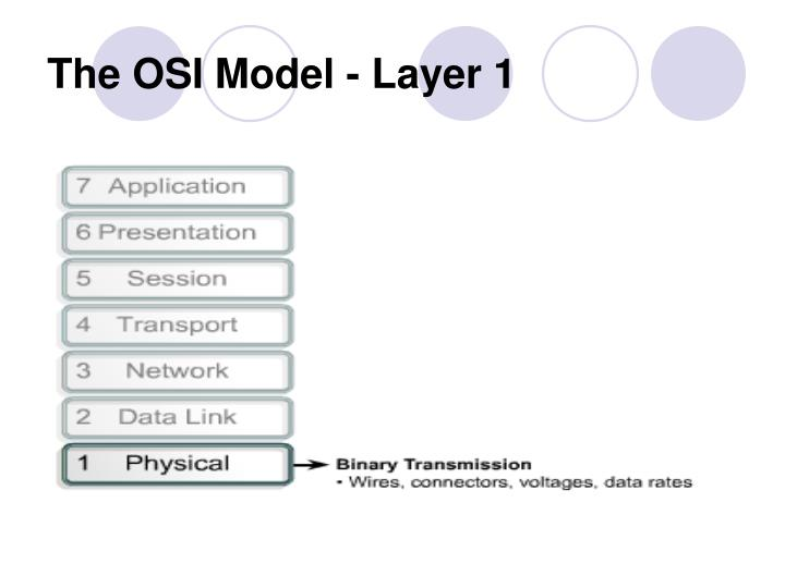 The OSI Model - Layer 1
