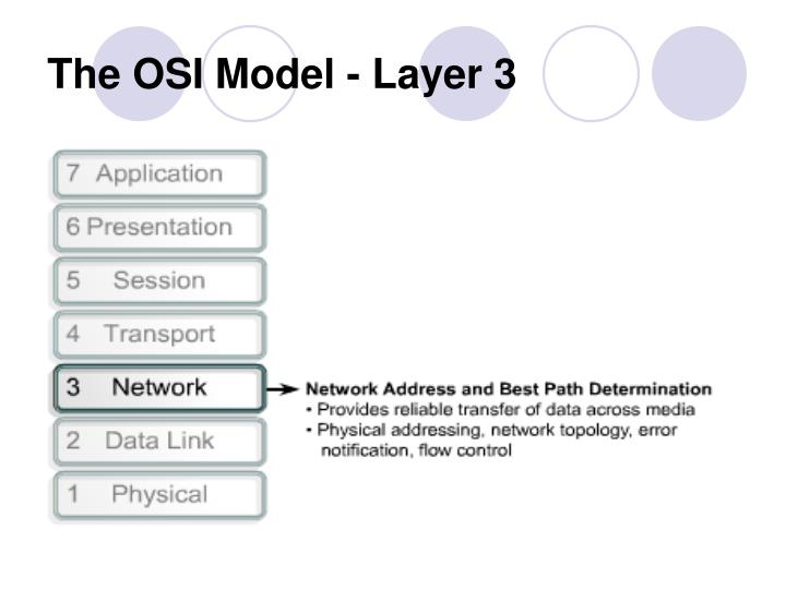 The OSI Model - Layer 3