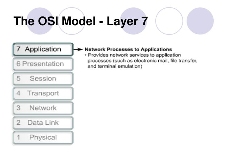 The OSI Model - Layer 7