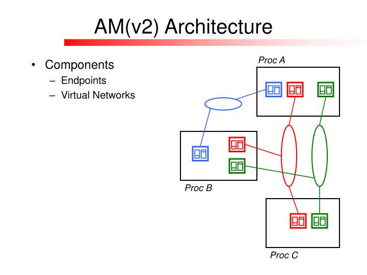 AM(v2) Architecture