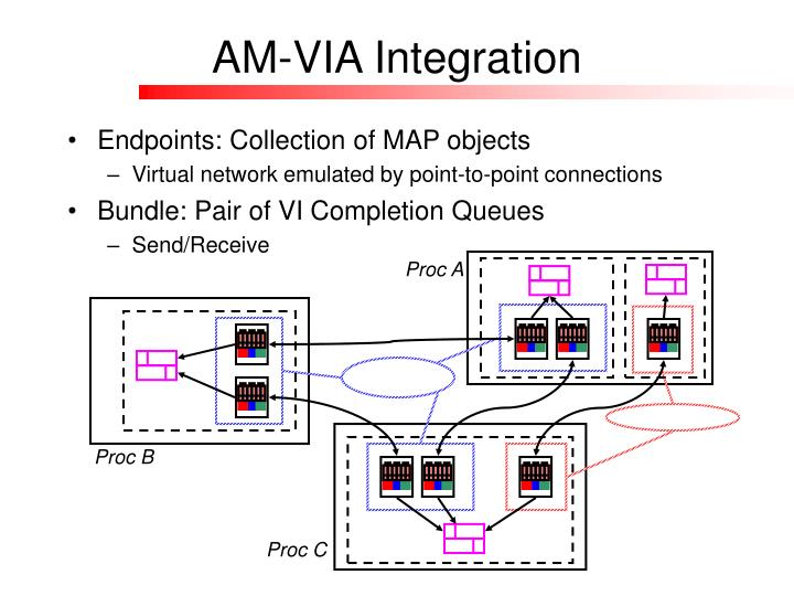 AM-VIA Integration