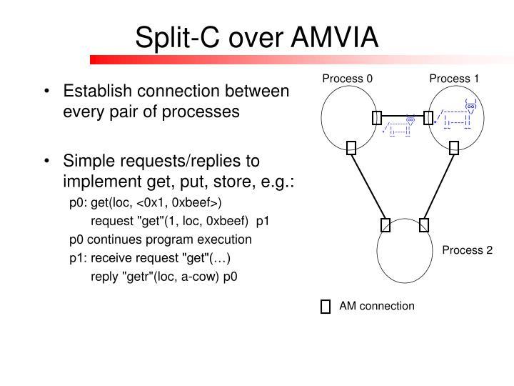 Split-C over AMVIA
