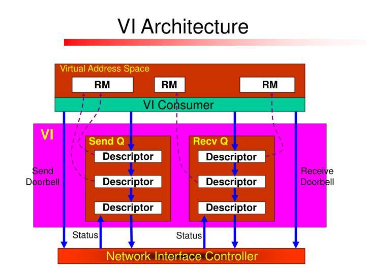 Vi architecture