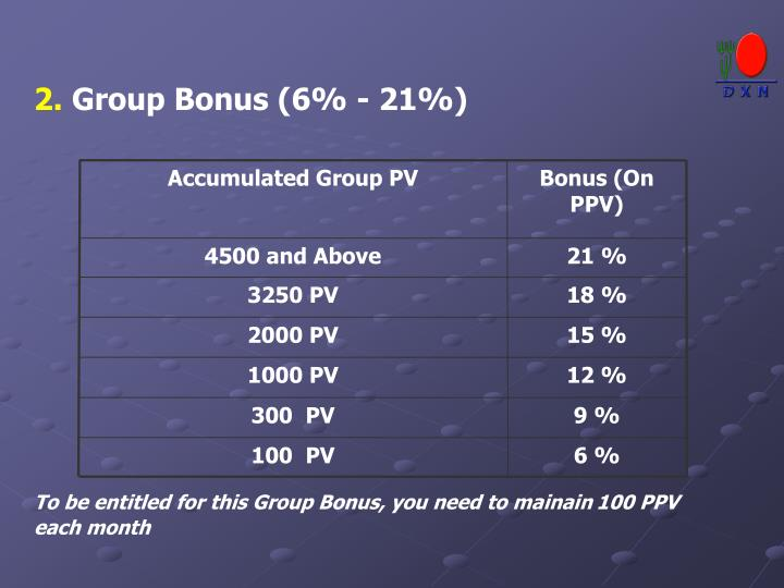 Accumulated Group PV