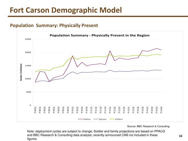 Fort Carson Demographic Model