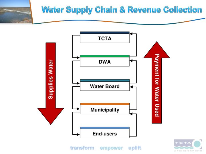 Water Supply Chain