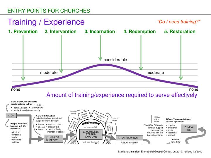ENTRY POINTS FOR CHURCHES
