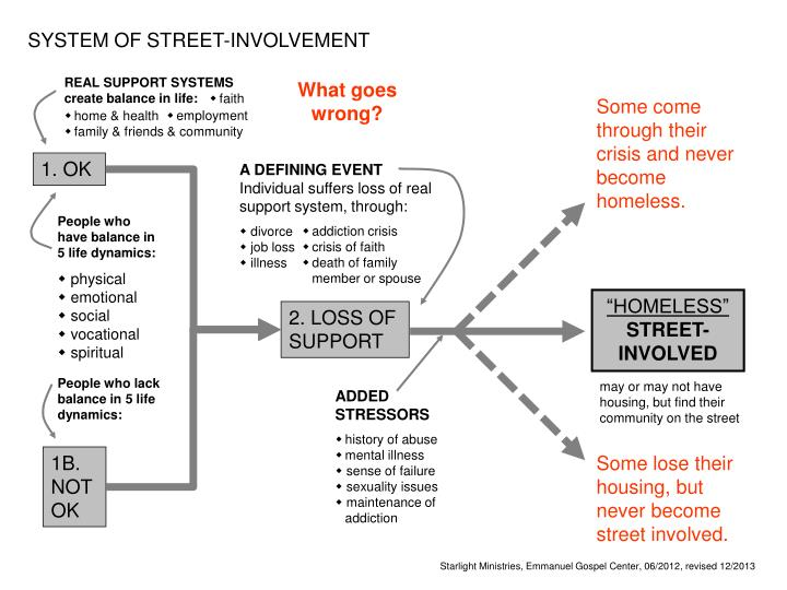 SYSTEM OF STREET-INVOLVEMENT