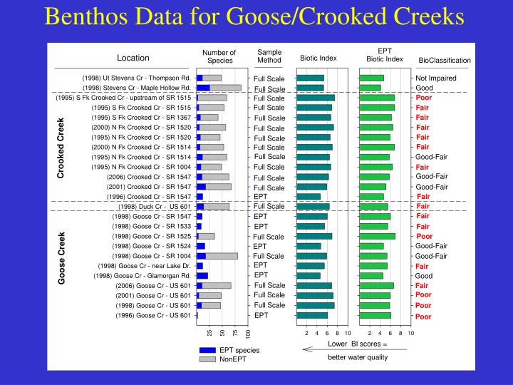 Benthos Data for Goose/Crooked Creeks