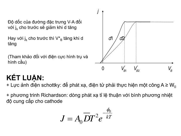 Độ dốc của đường đặc trưng V-A đối với j