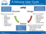 a virtuous user cycle