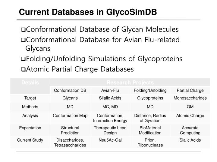Current Databases in GlycoSimDB
