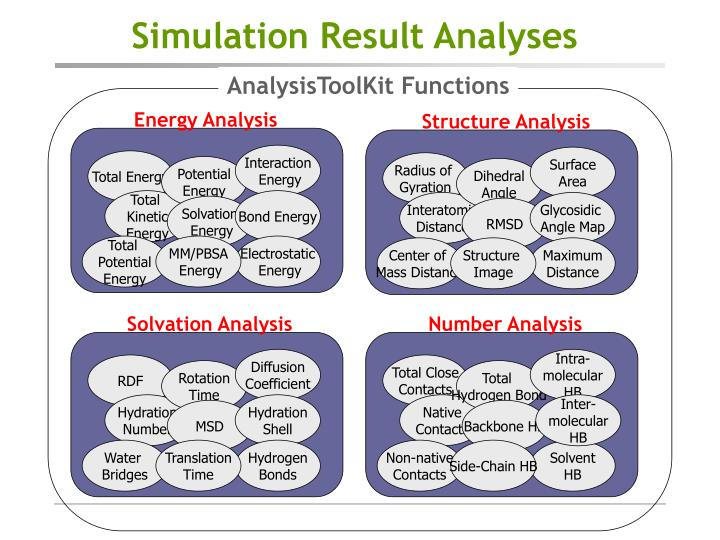 Simulation Result Analyses