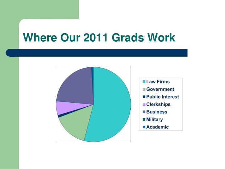 Where Our 2011 Grads Work