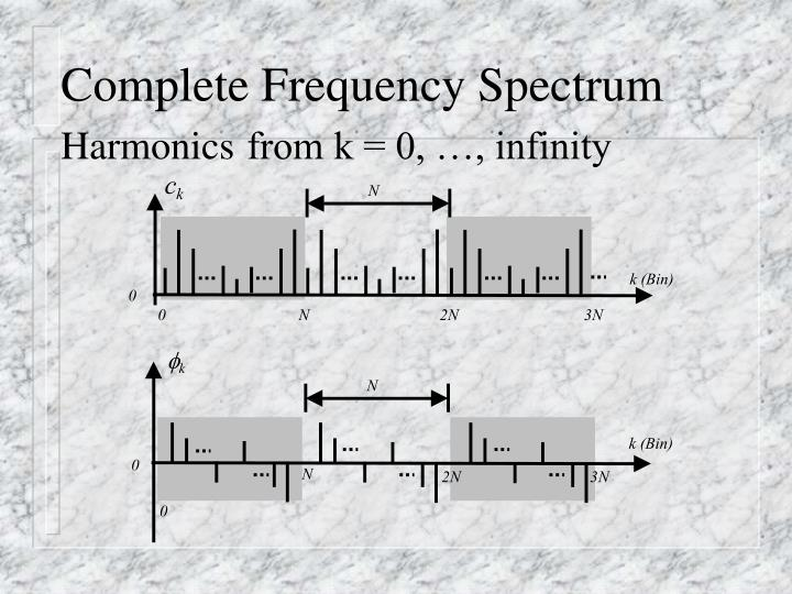 Complete Frequency Spectrum