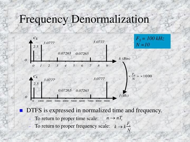 Frequency Denormalization