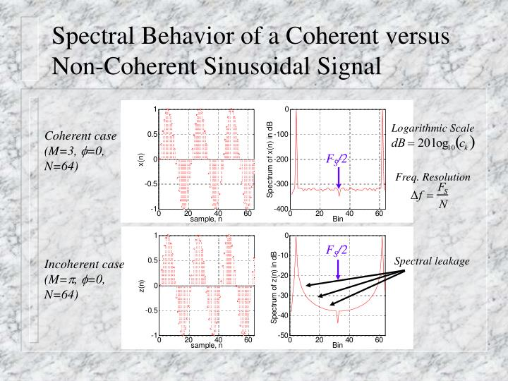 Spectral Behavior of a Coherent versus Non-Coherent Sinusoidal Signal