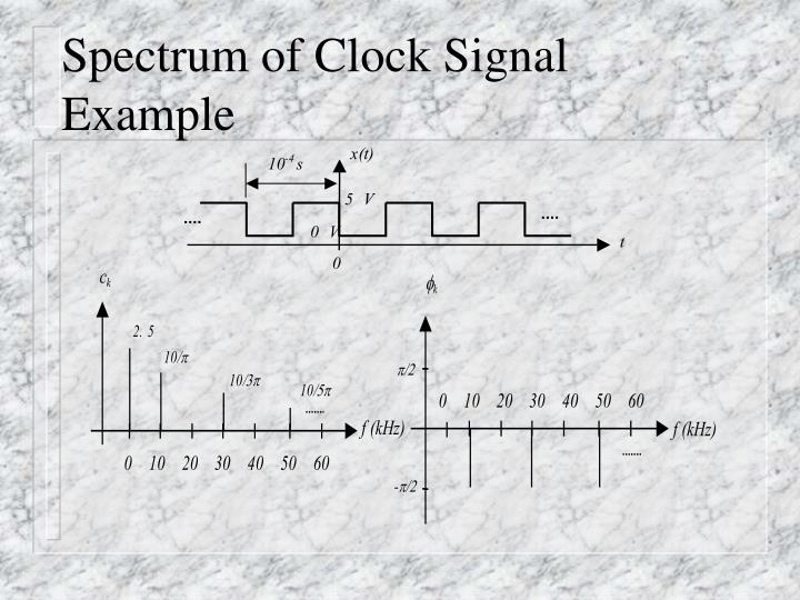 Spectrum of Clock Signal Example