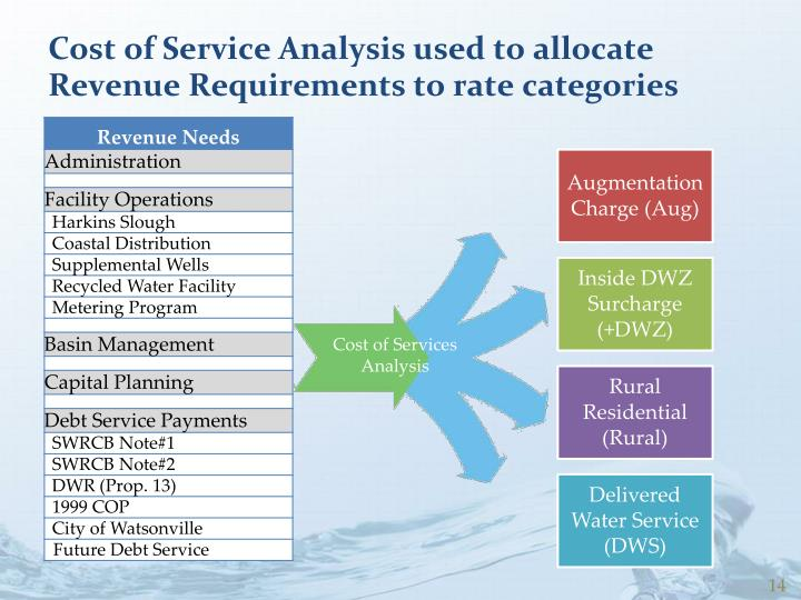 Cost of Service Analysis used to allocate Revenue Requirements to rate categories