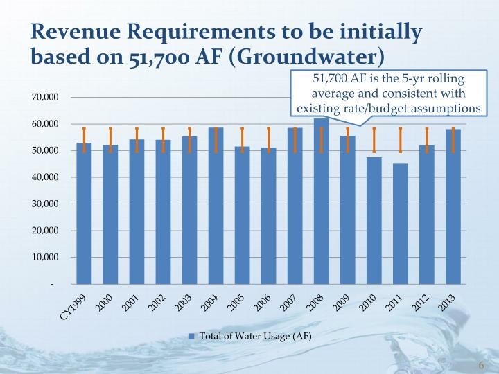 Revenue Requirements to be initially based on 51,700 AF (Groundwater)