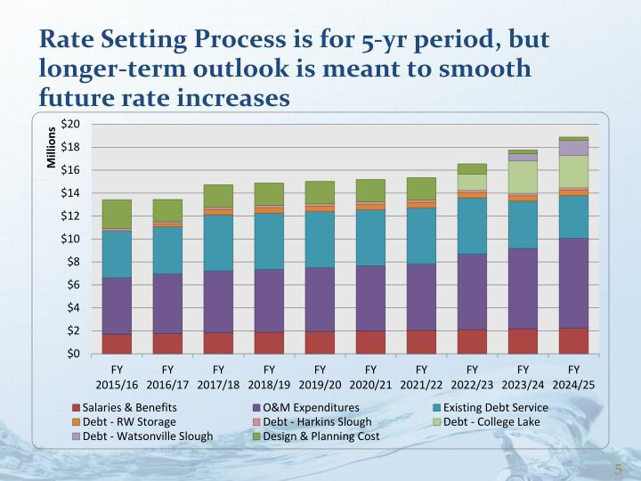 Rate Setting Process is for 5-yr period, but longer-term outlook is meant to smooth future rate increases