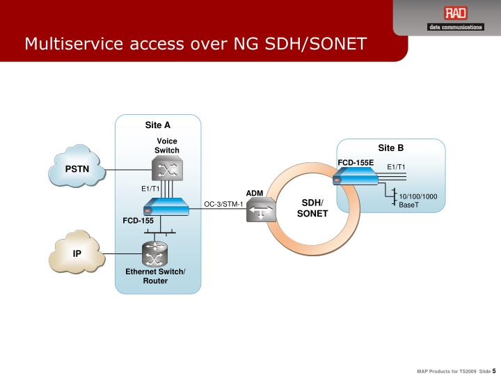Multiservice access over NG SDH/SONET