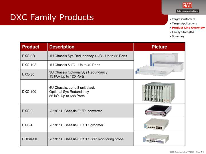 DXC Family Products