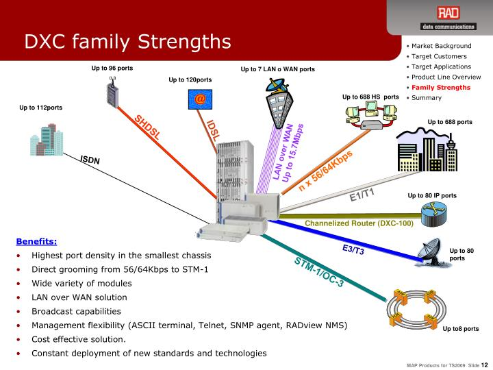 DXC family Strengths