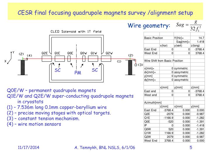 CESR final focusing quadrupole magnets survey /alignment setup