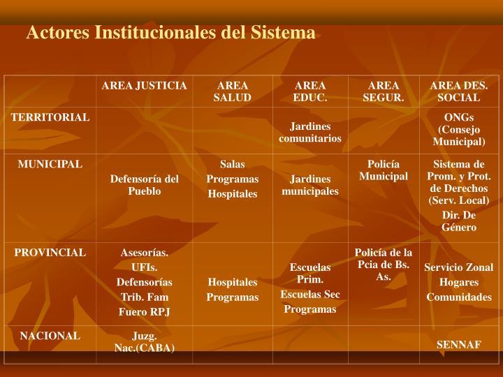 Actores Institucionales del Sistema