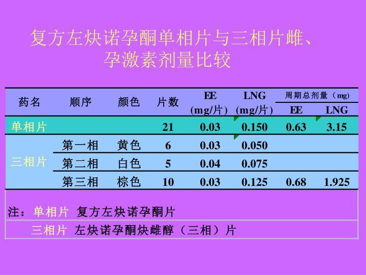 复方左炔诺孕酮单相片与三相片雌、孕激素剂量比较